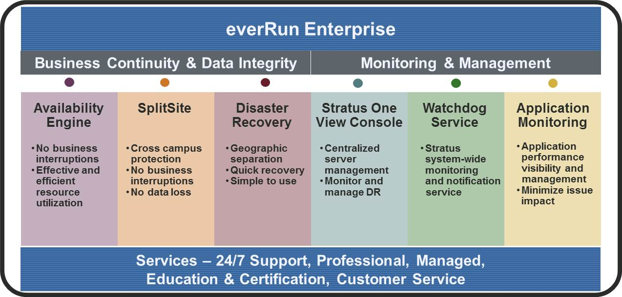 everRun-Enterprise